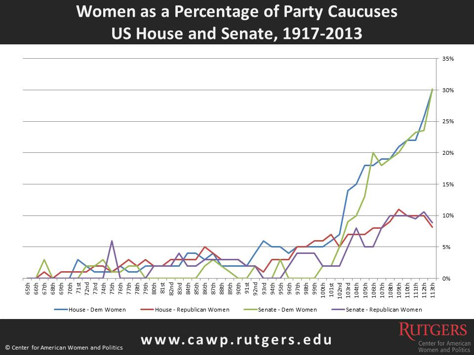 Women as Percentage of Party Caucuses 1917 to 2013