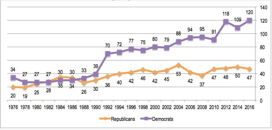 total women nominees for u s house by party 1976 2016