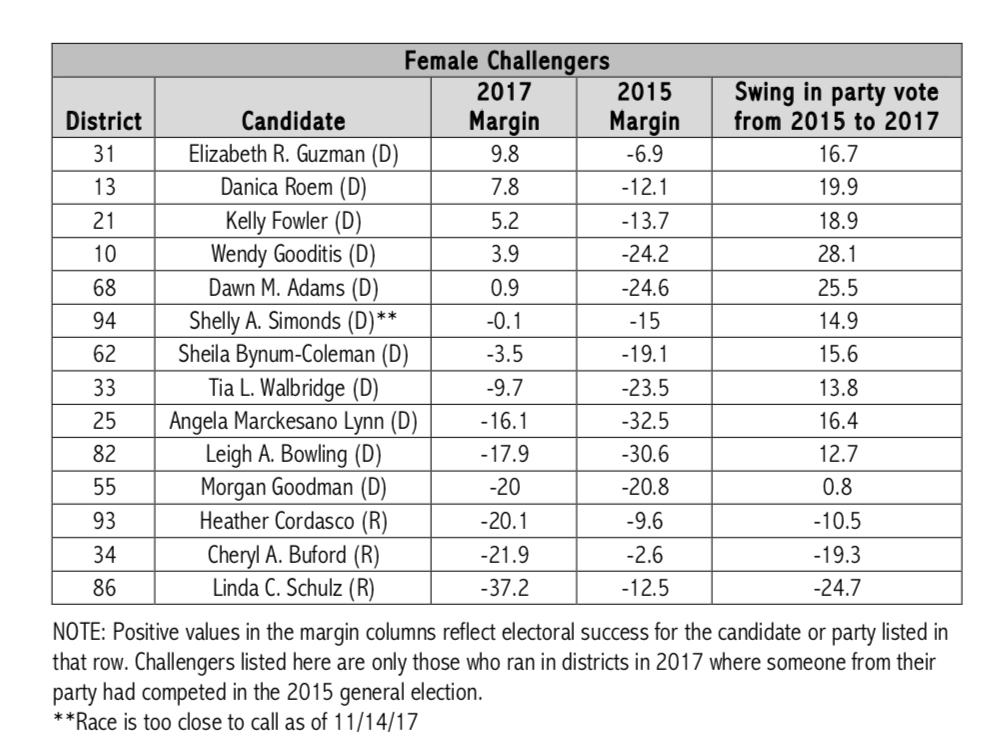 Nearly One Third Of Women Challengers Won In Virginia S State Legislative Election Here Are Some More Numbers That Might Surprise You Cawp