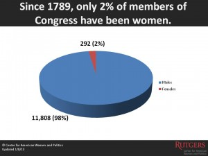 Women in Congress Pie_Web