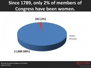 Women in Congress Pie_Web