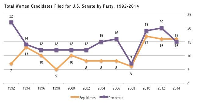 SenateCandidatesbyParty