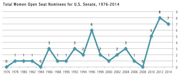 SenateOpenSeatNominees
