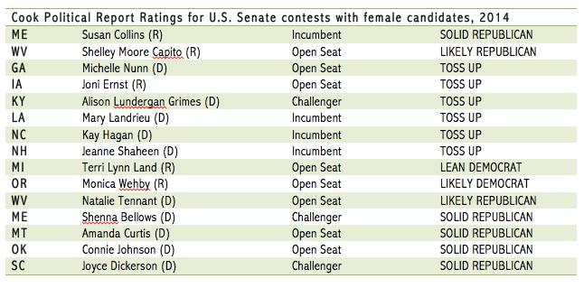 SenateRatings