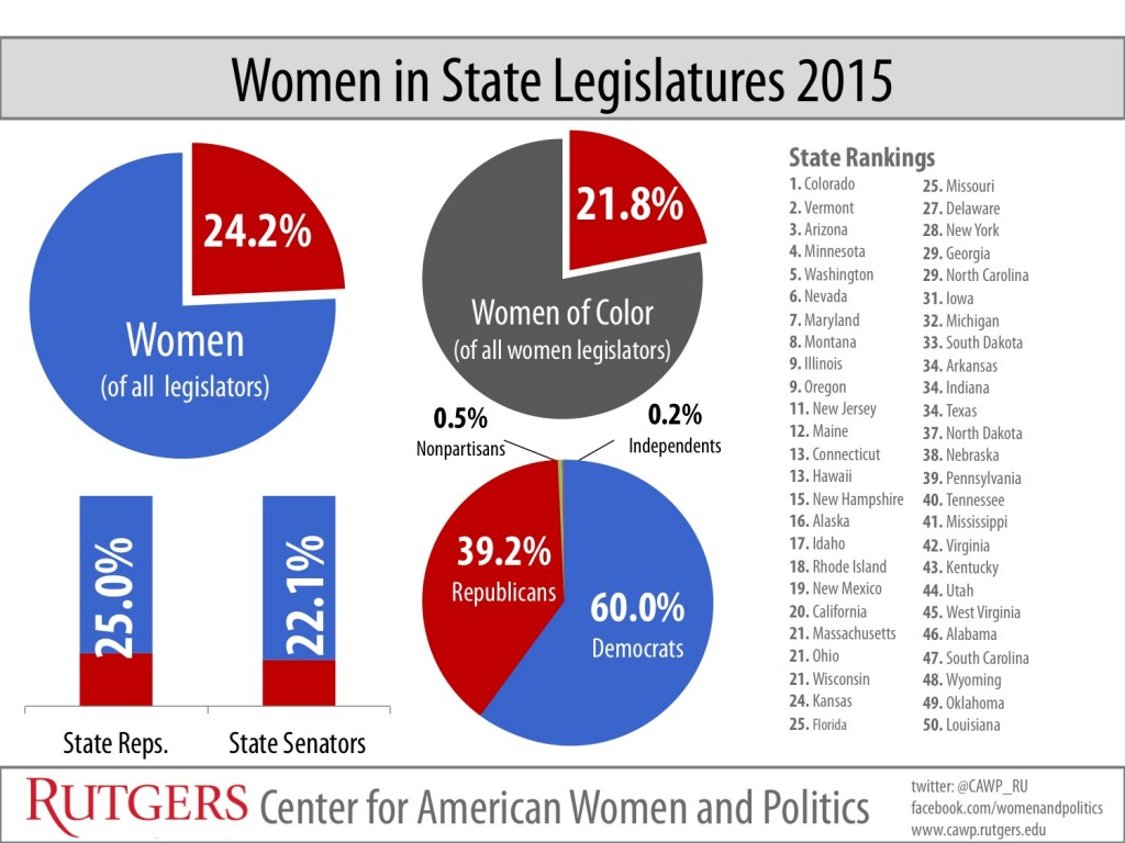 women representation in politics Politically, the nation is far from equal representation for women  for every  woman in political office in the united states, alabama, alaska.